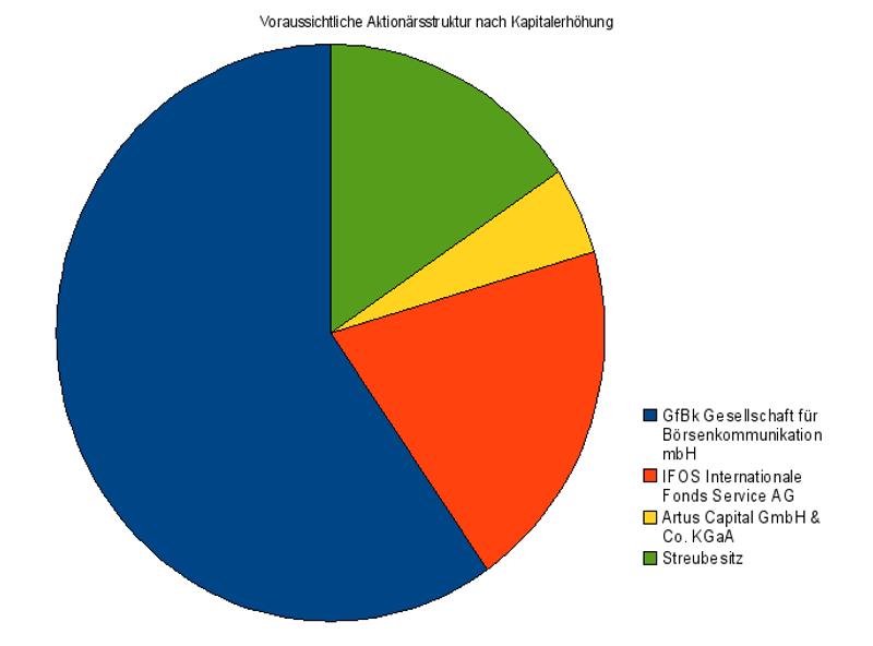 Geringer Streubesitz: Altaktionäre werden auch weiterhin den Kurs bei Flatex bestimmen