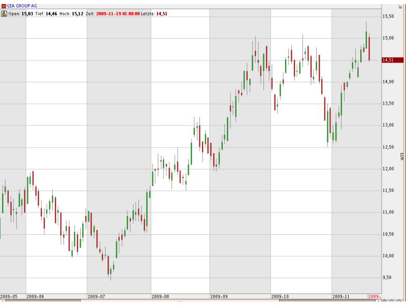 Spezialist für Nahrungsmittel und Energiegewinnung: Dreht die GEA-Aktie bei 14 Euro wieder nach oben?