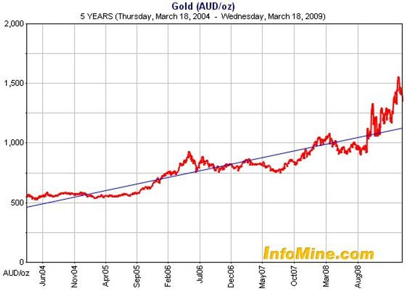 Goldpreisverlauf in australischen Dollar in den letzten 5 Jahren