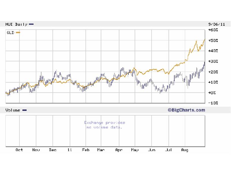 Der Gold ETF GLD hat den Minenindex HUI während der letzten Monate abgehängt...