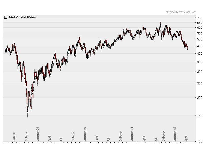 Goldminen-Aktien haben ihren Aufwärtstrend bereits verlassen - ein Signal für den Goldpreis? (Chart: Godmode-Trader.de)