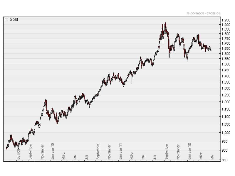 Während der vergangenen Jahre lief der Goldpreis wie am Schnürchen - jetzt gibt es erst Anzeichen von Schwäche (Chart: Godmode-Trader.de)