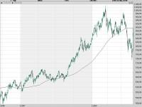 Gold notiert wieder im Bereich des langfristigen gleitenden Durchschnitts