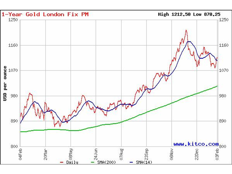Goldpreis: 200-Tage-Linie als mögliches Kursziel im Rahmen der durch die Euro-Diskussion ausgelösten Dollarstärke.