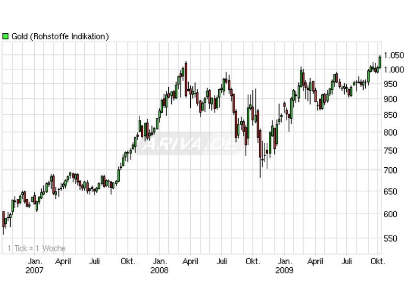 Der Goldpreis konnte über die bisherigen Hochs klettern - Grund genug, Gold überzugewichten