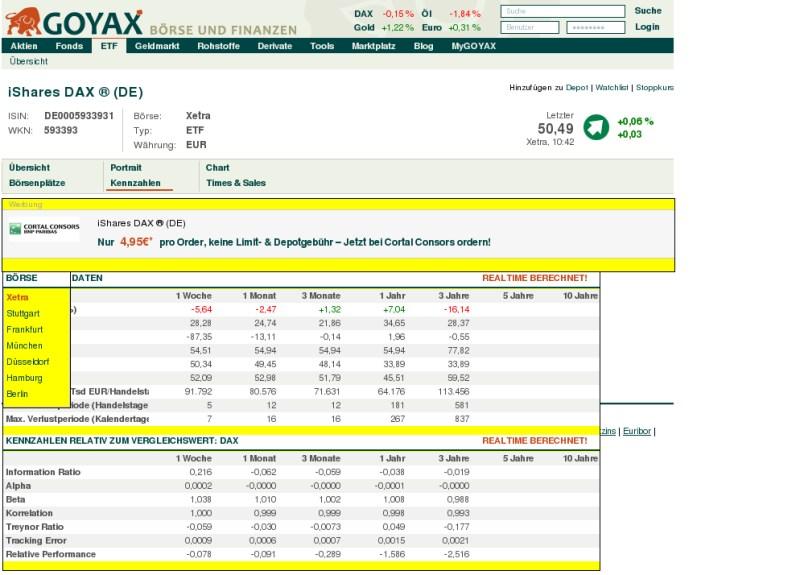 Vergleichen leicht gemacht: Goyax bietet ständig aktualisierte Performance-Kennzahlen für ETFs