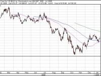 ...haben sich Goldwerte stabilisiert