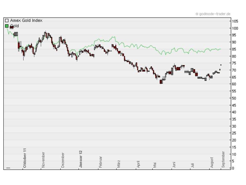 Gold-Aktien hinken dem Edelmetall noch immer hinterher (Chart: Godmode-Trader.de)