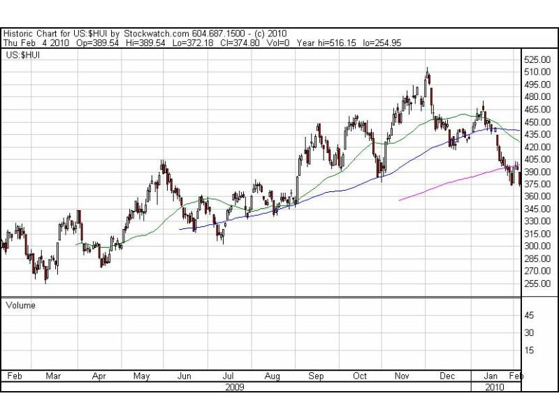 Die Goldaktien des HUI-Index signalisieren mit dem Fall unter die 200-Tage-Linie, dass diese Bewegung bei Gold erst noch bevor stehen könnte