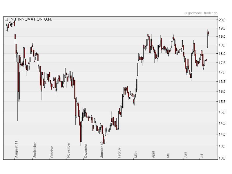 init innovation steht vor dem Sprung über 20 Euro (Chart: Godmode-Trader.de)