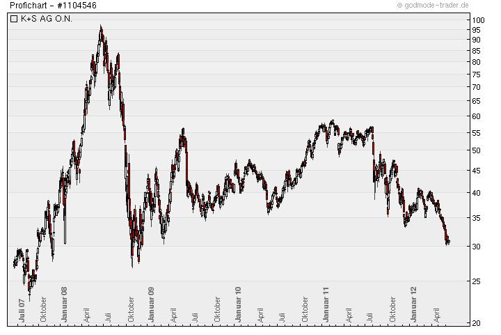 Aktien wie K+S notieren noch immer auf Mehr-Jahres-Tief (Chart: Godmode-Trader.de)