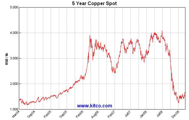 Der Kupferpreis stabilisiert sich