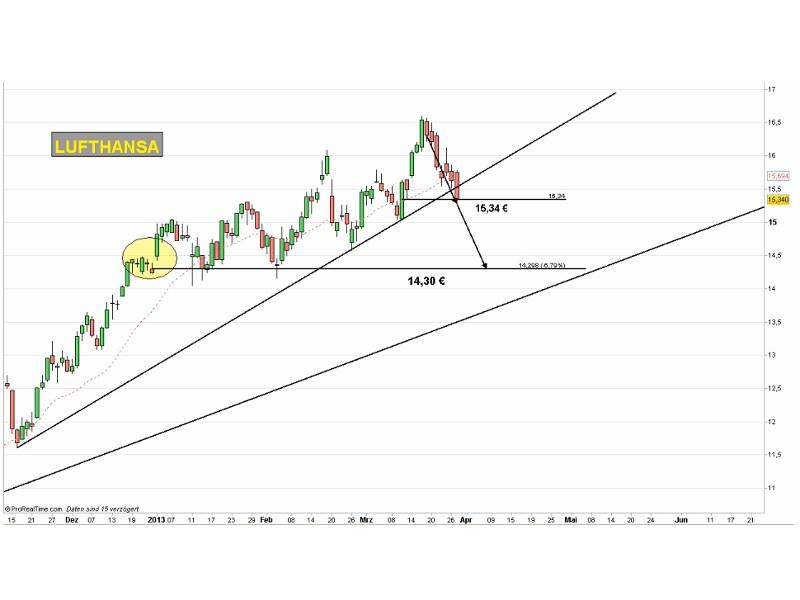 Lufthansa: Charttechnisch angeschlagen (Chart: Handelstag24.com)
