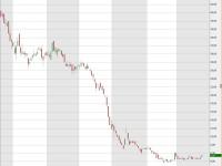 Weitere Chancen nach Ausbruch über sechs Euro: MPC Capital
