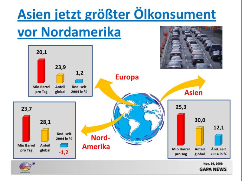 Größter Ölkonsument: Asien hat Nordamerika überholt (Quelle: Gapa News)