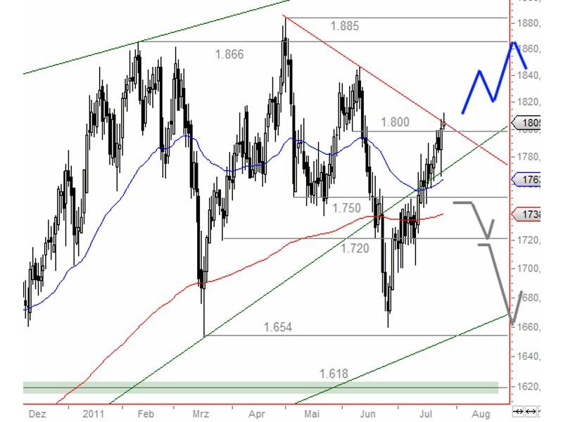 Bei Platin gibt es im Vergleich zu Gold Nachholpotential (Chart: Godmode-Trader.de)