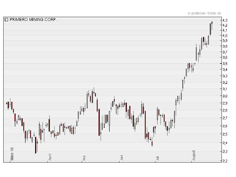 Steiler Anstieg: Primero Mining befindet sich in einem soliden Trend (Chart: Godmode-Trader.de)
