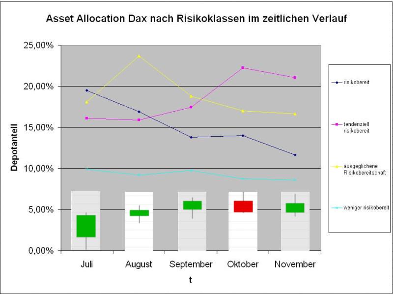 Alle Risikogruppen reduzieren ihre Dax-Anteile, doch sind die Gruppen mit mittlerer Risikoausrichtung noch immer stark im Dax engagiert (Quelle: Intelligent Recommendations GmbH)