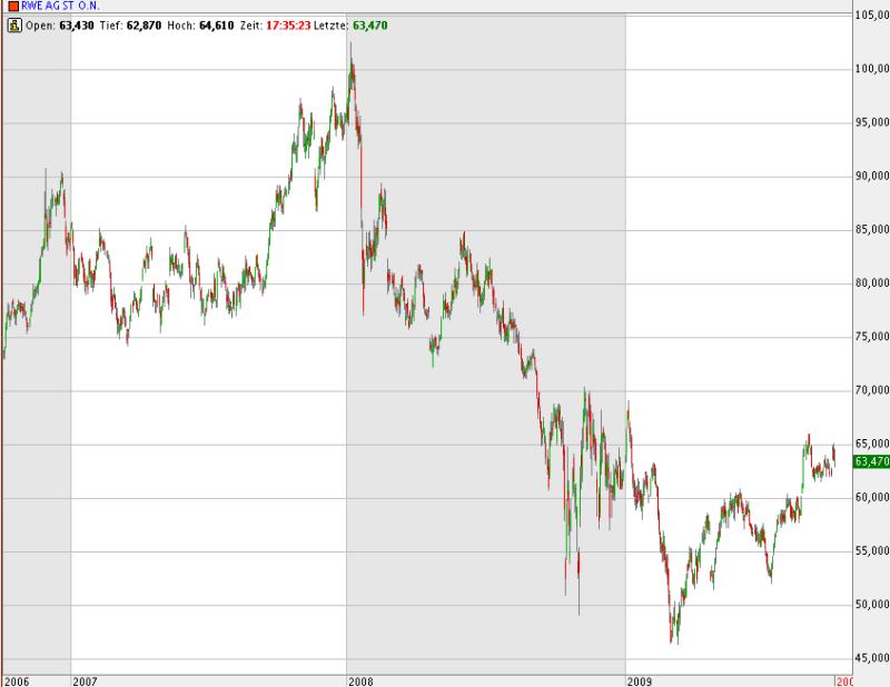 Kursverlauf der RWE-Aktie in den vergangenen drei Jahren