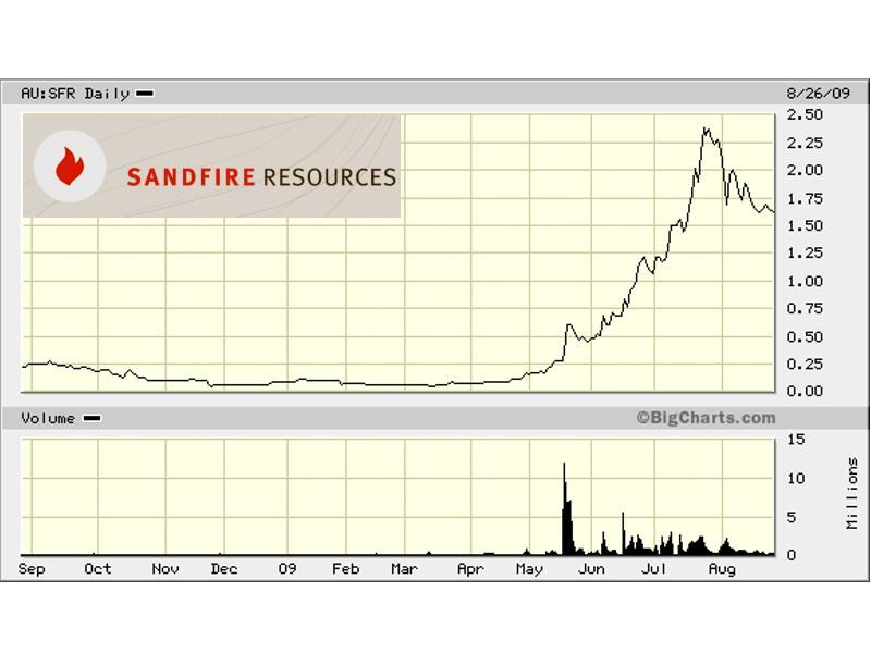 Drastischer Einbruch und rasanter Anstieg: Sandfire Resources sucht unter anderem nach Kupfer, Gold und Silber