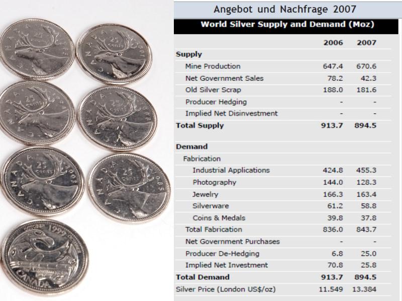Angebot und Nachfrage: Der Silbermarkt auf einen Blick (Quelle: The Silver Institute)