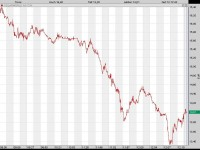 Solarworld und Opel? Die Börse glaubt nicht an die Story vom 'grünen' Autokonzern
