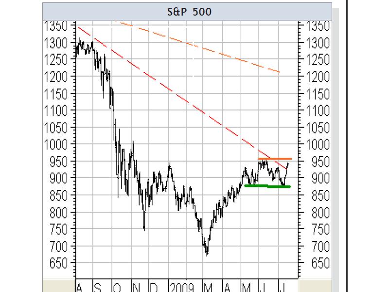 Jahreshoch voraus: Wie geht es beim S&P500 weiter?