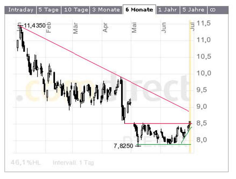 Kommt jetzt die Wende? Langfristiges Potential bis 10 Euro