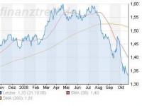 ...diese Yen-Stärke ist fundamental ebenso unerklärlich, wie die enorme US-Dollar-Stärke zum Euro!