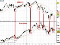 Kursverlauf USD/JPY im Vergleich zum Dow-Jones-Index