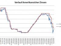 Verlauf kurzfristiger amerikanischer Zinsen
