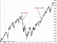 Die Volatilität lässt sich auch visuell ermitteln