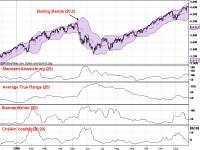 Verwendung von Volatilitäts-Indikatoren