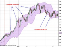 Volatilitätsausbruch aus Bollinger-Bändern