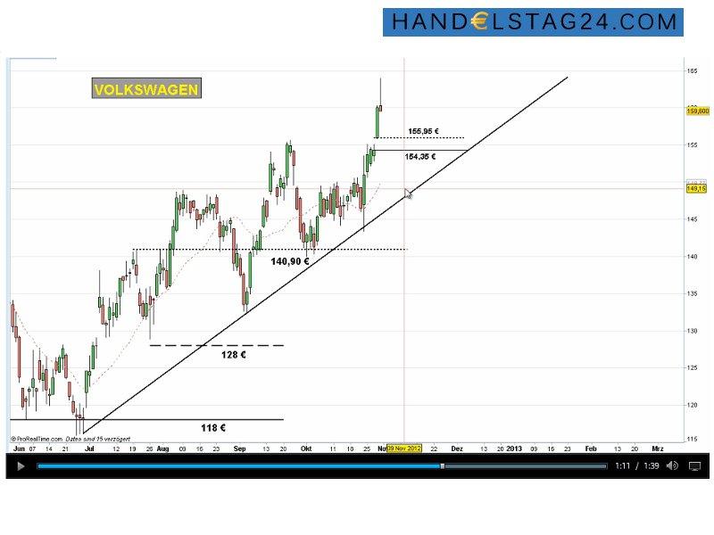 Umkehrsignal: Die Volkswagen-Aktie hat sich auf ihrem Höhenflug den Kopf gestoßen