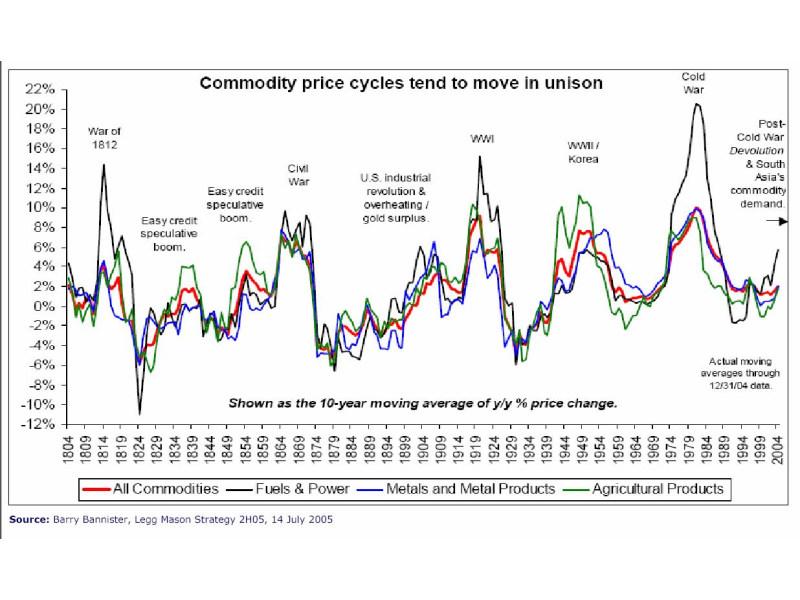 Rohstoffzyklen von 1804 bis 2004 (Quelle: Barry Bannister)